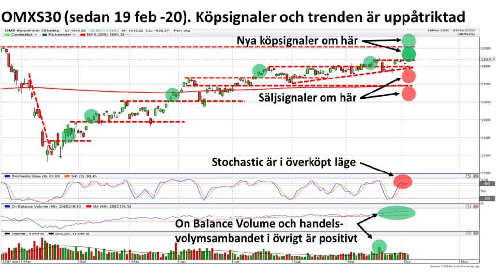 teknisk-analys.nu-OMXS30-Lang-sikt-201005